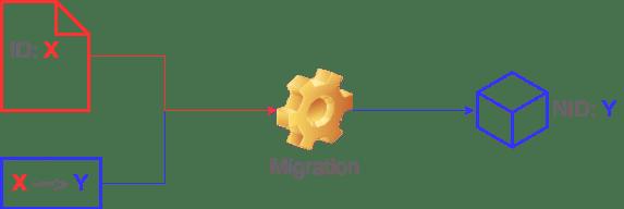 Migrating Paragraphs in Drupal 8 – Four Kitchens