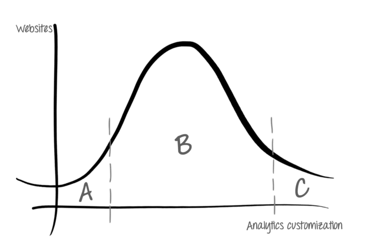 "A hand drawing of a graph with a bell shaped curve. The Y axis represents websites and the x axis represents analytics customization. The left tail is marked ""A"", the center of the curve is marked ""B"", the right tail is marked ""C"""